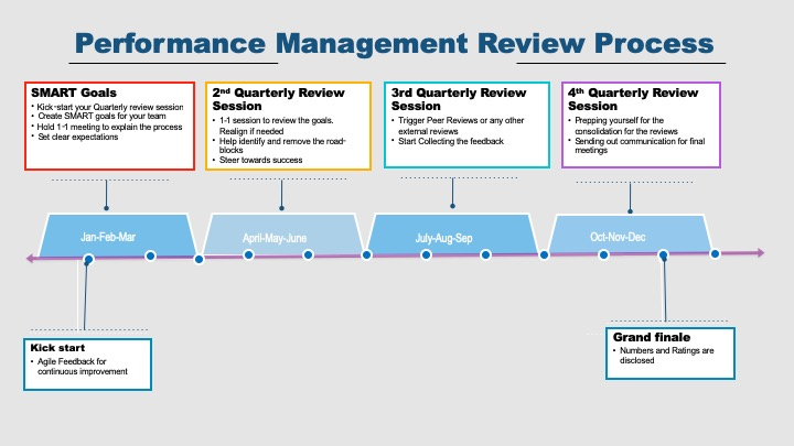 Performance Review ideal timeline